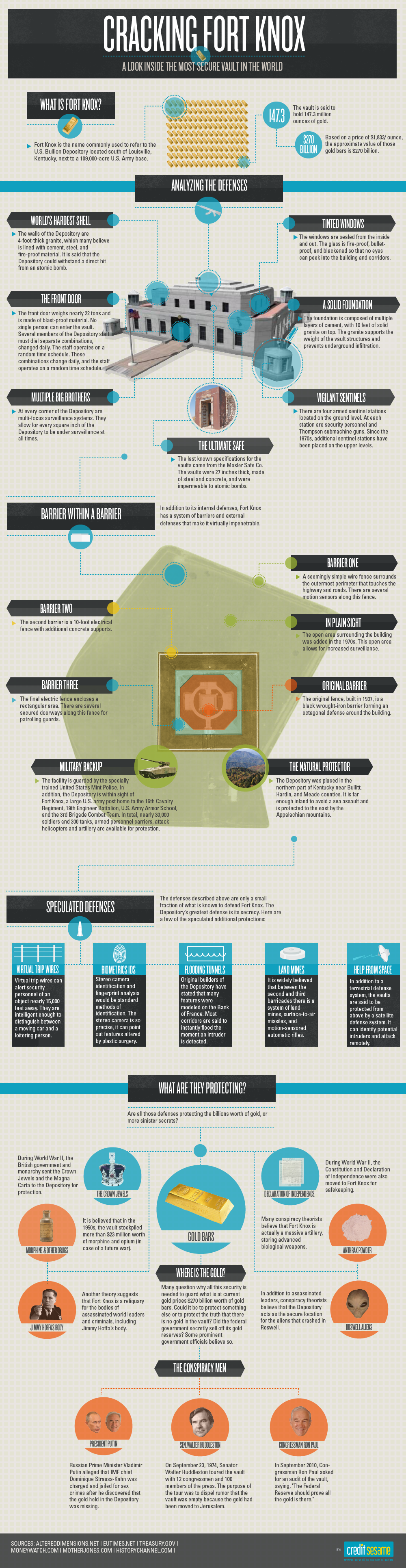 Fort Knox Infographic