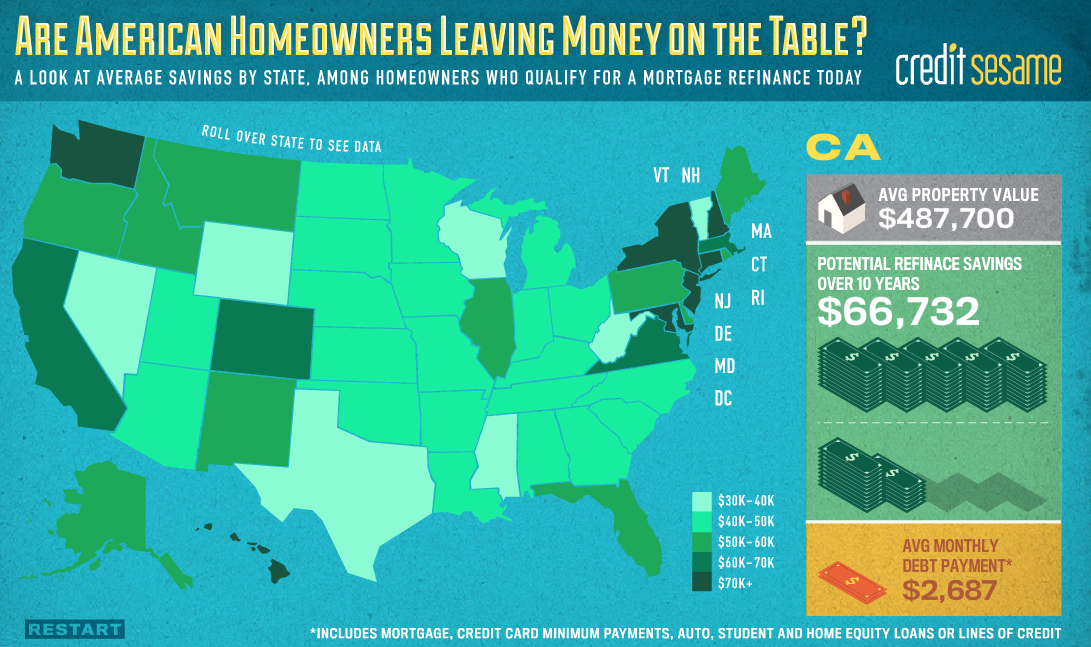 Are American Homeowners Leaving Money On The Table?