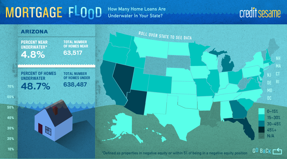 Find out how many homes are underwater in your state.