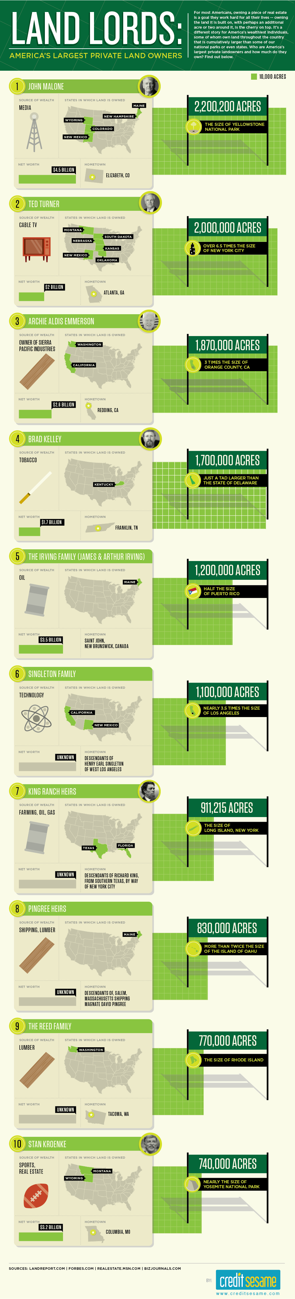 Land Owners Infographic