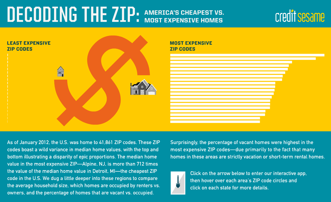 Decoding the ZIP: America's Cheapest vs. Most Expensive Homes