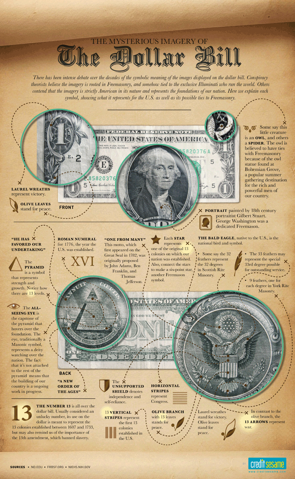 the mysterious imagery of the dollar bill credit sesame