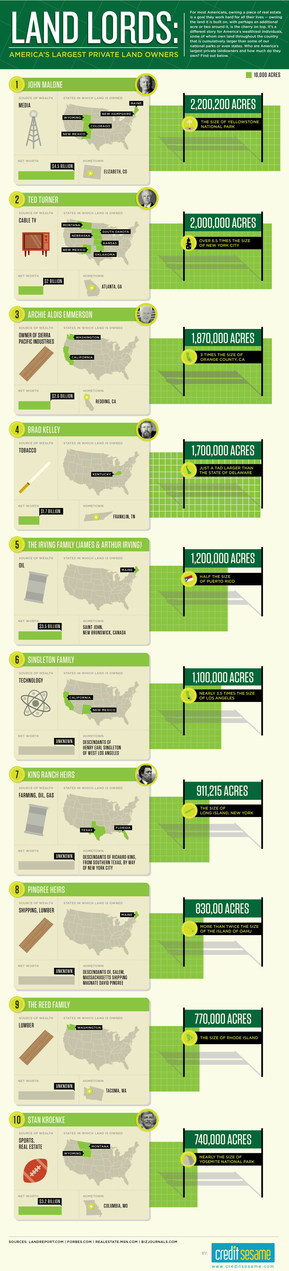 Land Ownership Infographic Provided By CreditSesame.com