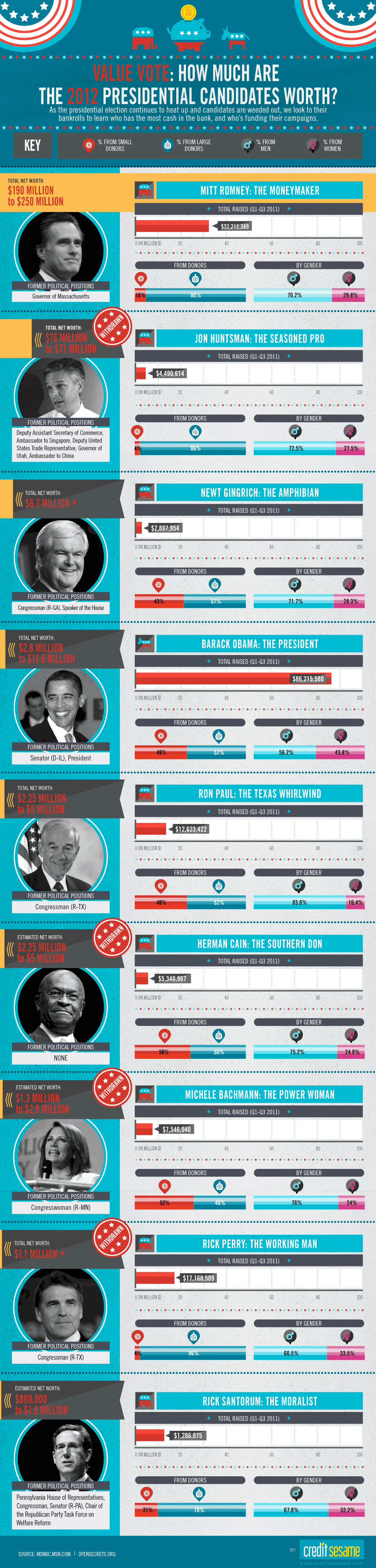 2012 Presidential Candidate Net Worth Infographic