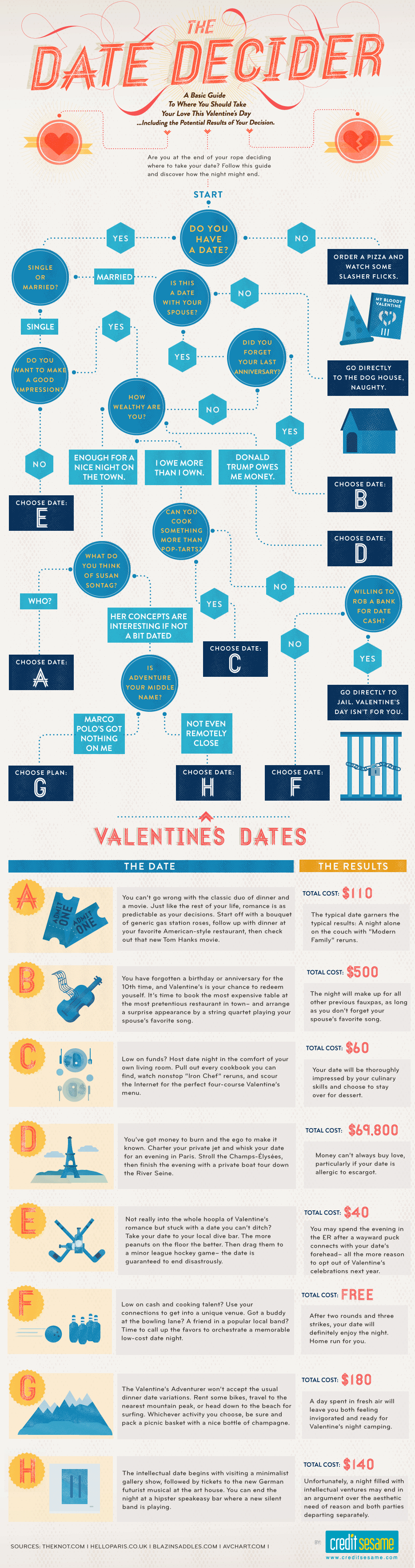 The Date Decider: A Valentine's Day Date Guide