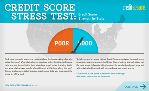 Infographic: Credit Score Stress Test: Credit Score Strength by State