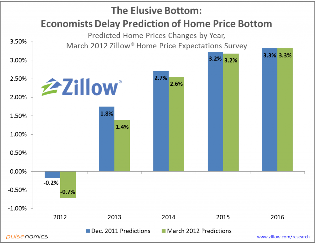 Zillow Chart on Home Prices Trends