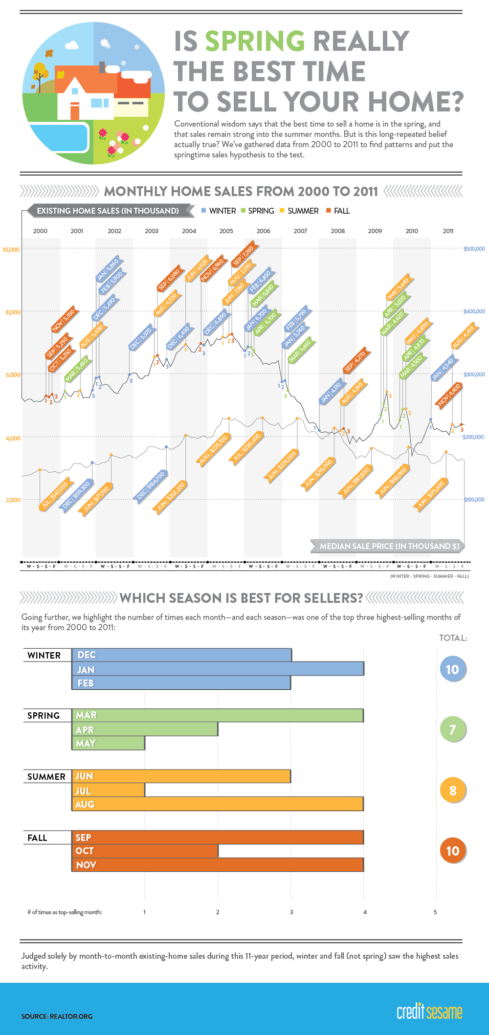Infographic Is Spring Really the Best Time to Sell Your Home