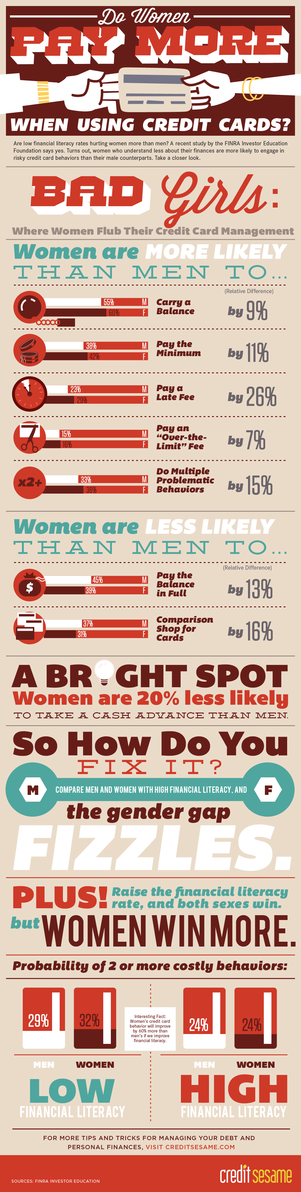 Women and Credit Cards Infographic Provided by CreditSesame.com
