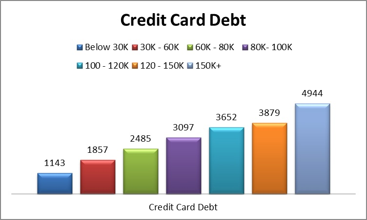 discussing the credit card debt crisis essay To your already slightly overburdened credit card time essay, by the way, doesn't argue for a debt-free federal the debt isn't at crisis.
