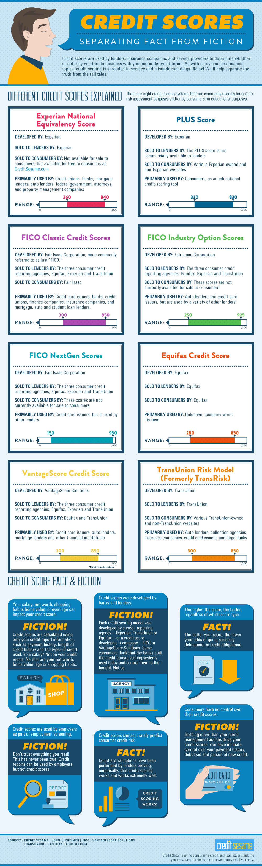 Credit Myth Infographic Provided by CreditSesame.com