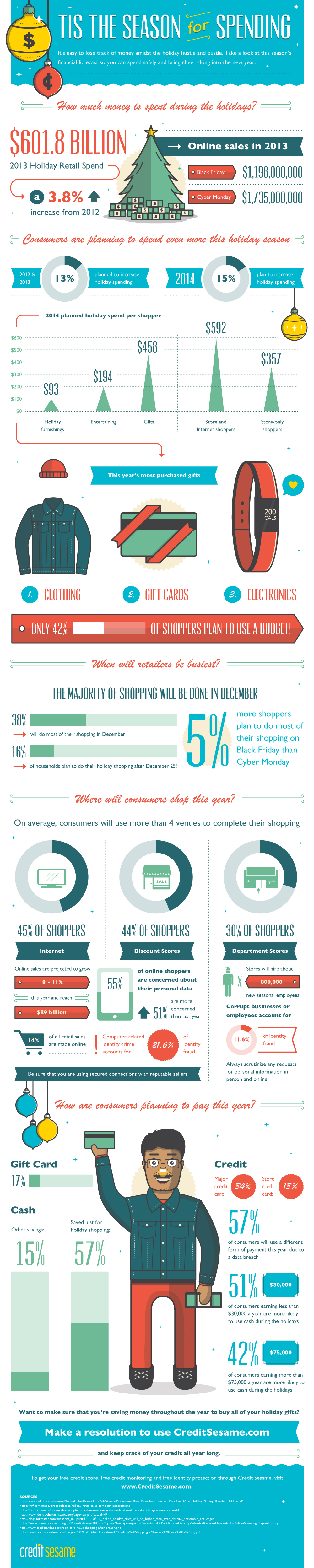 Holiday Spending Infographic Provided by CreditSesame.com
