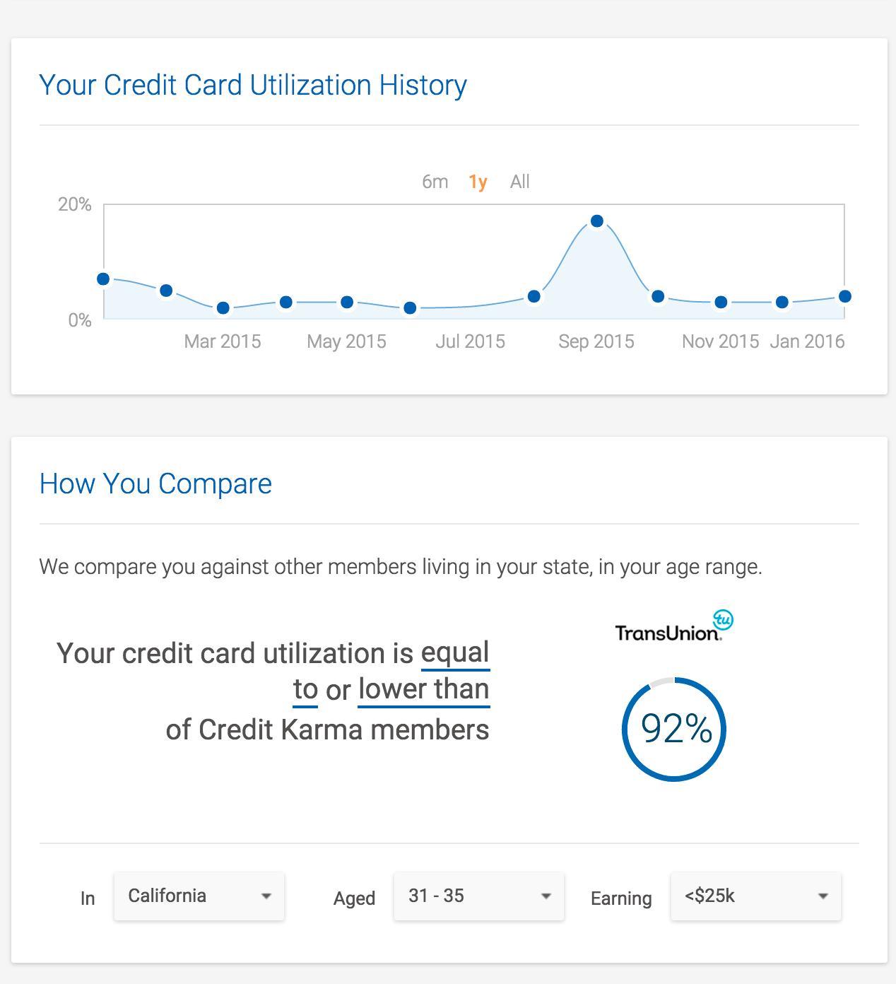 Credit Karma Review And Comparison