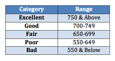 Credit Rating Chart Puts Diffe Ranges Into Perspective