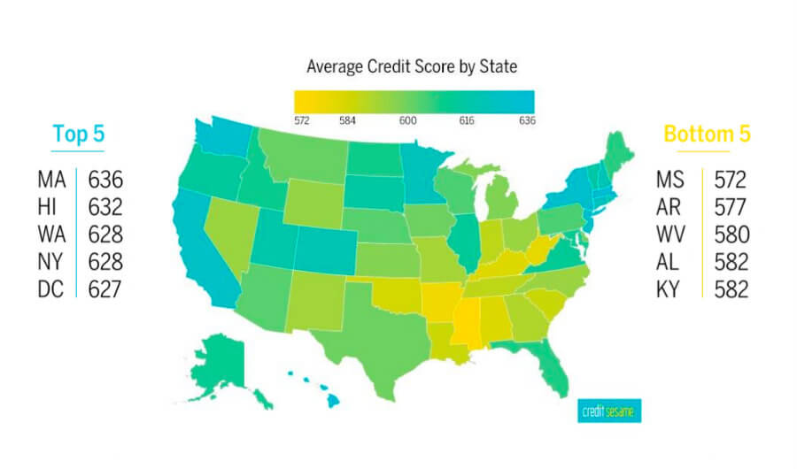 Average Credit Score by State Provided by CreditSesame.com