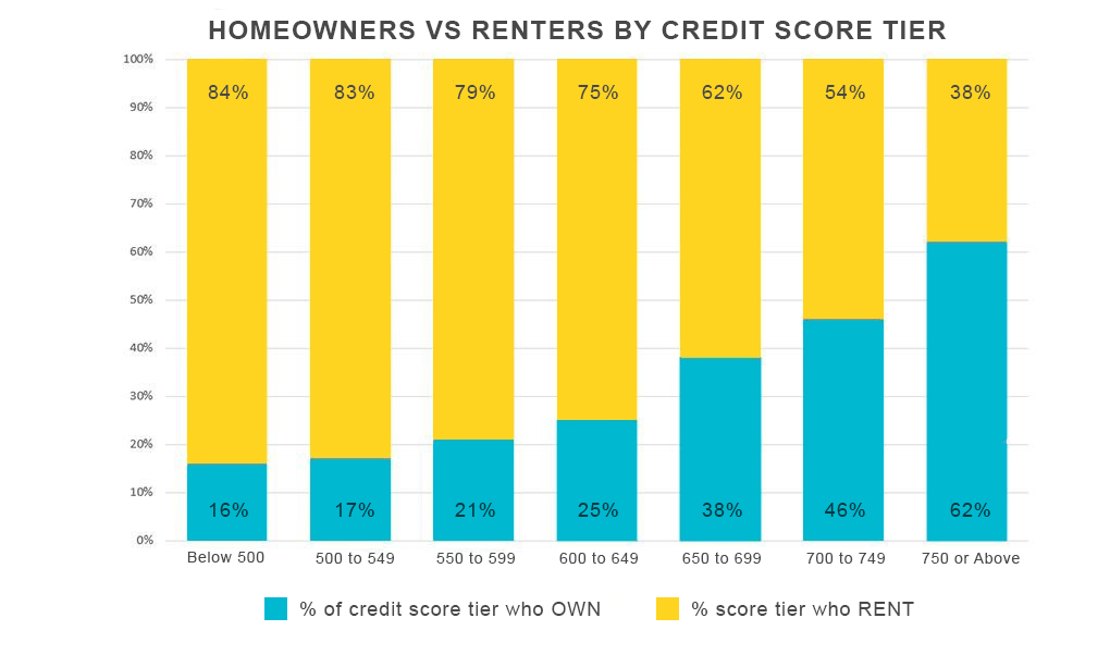Can You Build Credit By Renting An Apartment
