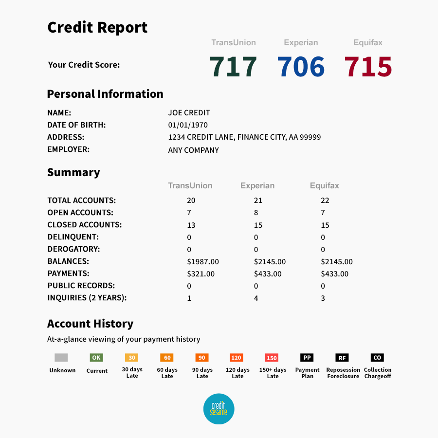 Many people confuse credit reports and scores