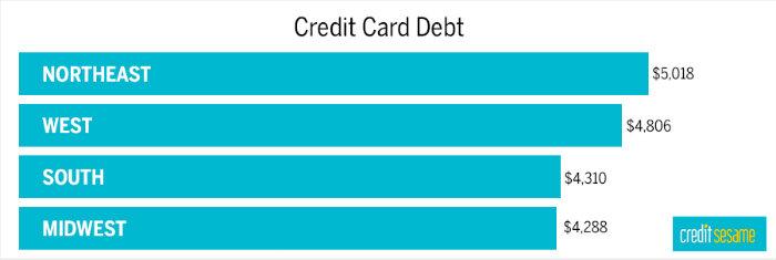 creditcarddebtinamerica