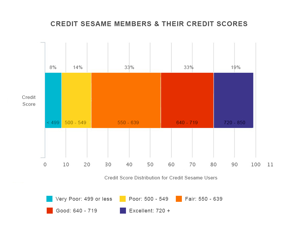 Credit Score Needed To Get A Low Interest Car Loan