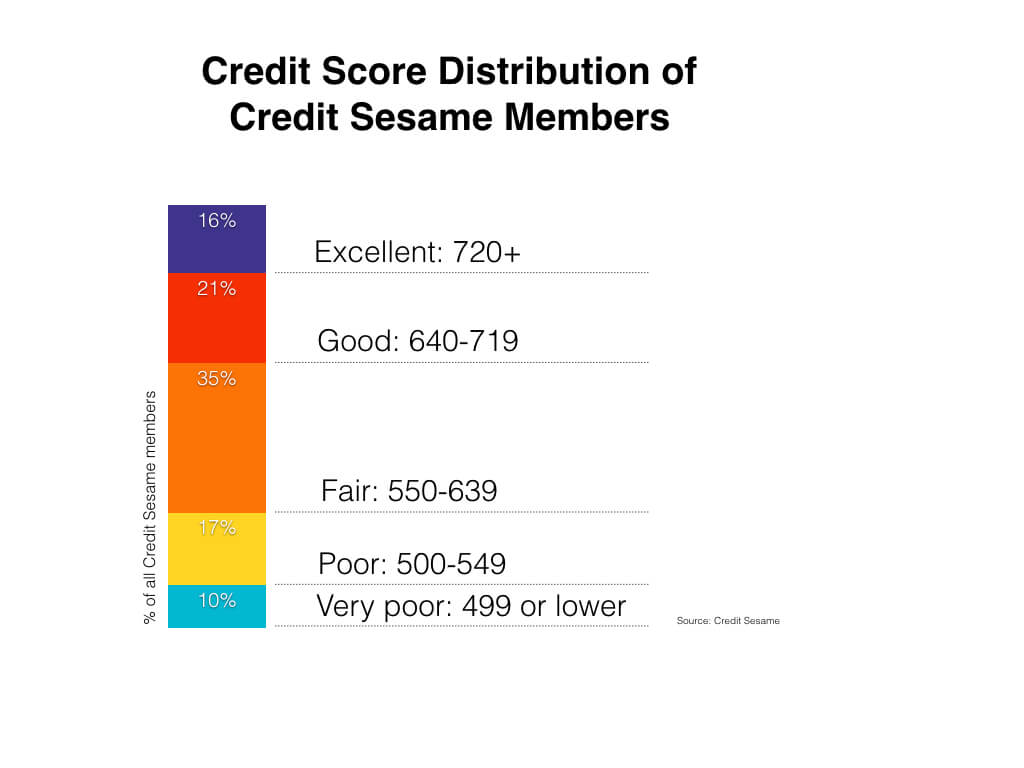 Credit score ranges experian equifax transunion fico credit score distribution new001 reheart Choice Image