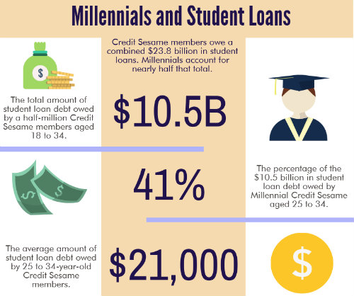 millennials-studentloan-cs-data