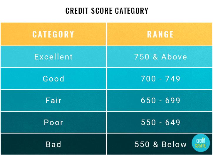What is a Good Credit Score: 2018 Range & Chart