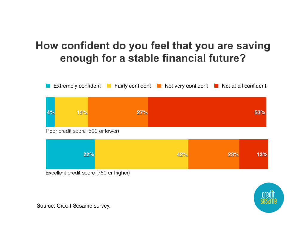 CreditScores-Savings-Confidence.001