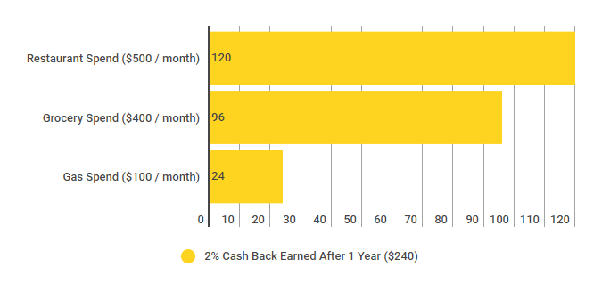 Cash back calculation if spending is met with above monthly values.