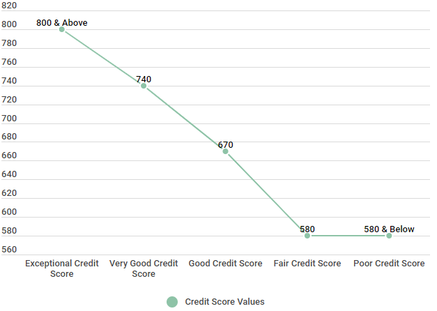 What is the Highest Credit Score? (Perfect Credit Score)