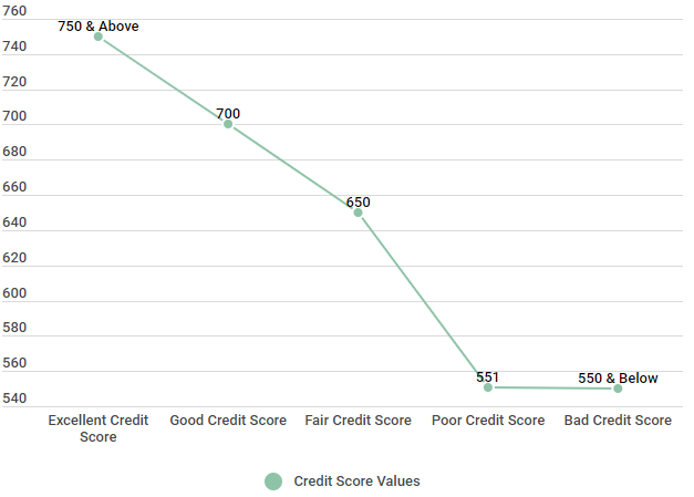 vantagescore credit score classification ranges