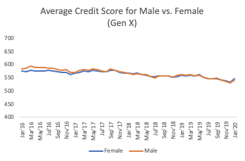 international womens day - average credit score male vs female gen x