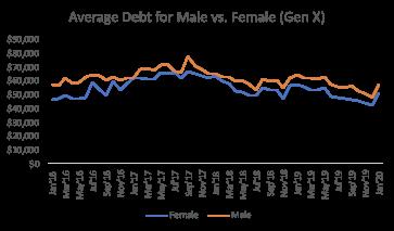 international womens day average debt male vs female generation x